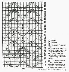 Схема вязания ажурной шали спицами